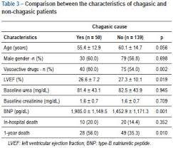 Bnp Levels Chart 24 Disclosed What Does A Low Cardiac Bnp Levels Chart