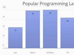 Jquery Bar Chart Plugin Free Jquery Bar Chart Plugins Jquery Script