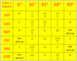 Trigonometrical Ratios Table Trigonometric Standard Angles