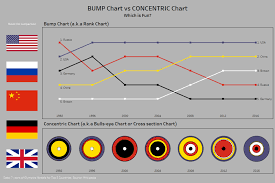 Bump Chart Vs Concentric Chart In Tableau Useready Blog