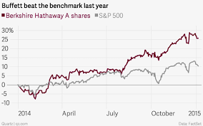 Warren Buffett Money Chart Chart Of The Day How Warren Buffett Beat The S P 500 Last Year
