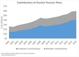 Colorado Pera Retirement Chart Facebook Lay Chart