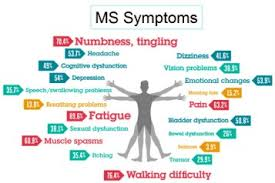 Multiple Sclerosis And Acupuncture Acupuncture Technology News