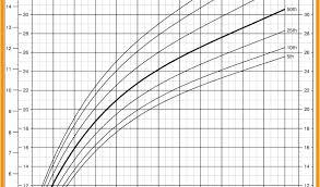 Preemie Size Chart Preemie Growth Chart Coreyconner