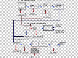 Flowchart Contract Uniform Commercial Code Law Flow Map Png