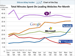 Yahoo Charts Chart Of The Day Facebook Catching Up To Google And Yahoo