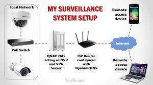 introductioncontents1 introduction2 our diy home security system network setup3 full equipment list 4 storage capacity