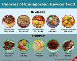 Singapore Food Calories Chart Calories Of Singaporean Hawker Food Singapore Food Food