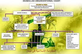 Ofac Organizational Chart Kenneth Rijocks Financial Crime Blog Hezbollah Table Of
