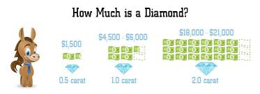 Diamond Price Chart Over Time 2019 Diamond Price Chart You Should Not Ignore