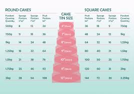 Portion Size And Fondant Covering Chart