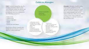 Fluticare Colds Vs Allergies