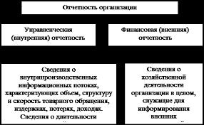Дипломная работа Финансовое состояние организации Рис 1 2 Виды отчетности организации