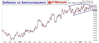 Stock Comparison Chart Semiconductors Are Beneficiary Of Tech Stock Rotation See
