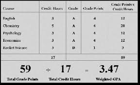 Army Afqt Score Chart How To Calculate Asvab Scores How To Calculate Asvab Score