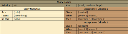 Agile User Story Acceptance Criteria Template Interactions Over Processes User Story Template The Merchant Stand