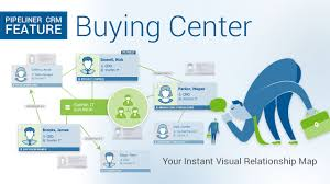 Company Org Chart Who Is Who In The Company Pipeliner Crm Buying Center Org Chart
