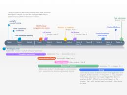 Year Timeline Doctoral Thesis Timeline Institute For Resources Environment And