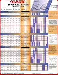 Bandsaw Blade Speed Chart For Wood Olson Scroll Saw Blade Selection Guide Scroll Saw Blades