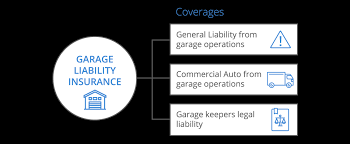 garage liability infographic desktop