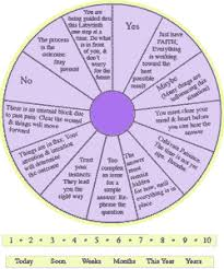 Use A Pendulum Chart Wicca Spirituality Com