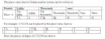 Draw A Place Value Chart And Entre In It Following Numbers