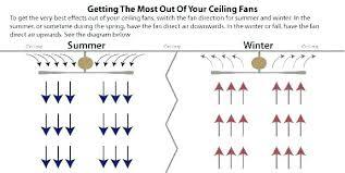 winter ceiling fan rotation ceiling fan direction for winter time club club ceiling fan direction winter