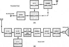 microwave pulse modulation, april 1946 radio news rf cafe Simple Transmission Diagram at Radio Transmission Diagram