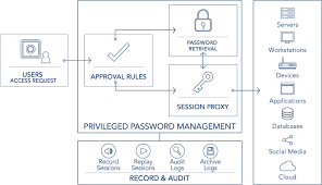 What Is Privileged Access Management Pam Read The