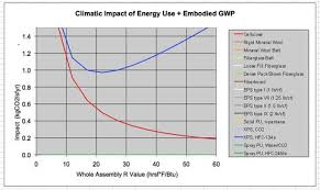 The Global Warming Potential Of Insulation Materials
