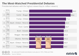 Dnc Chart Updates Chart Dnc Blocks Fox News From Hosting Democratic Primary
