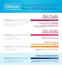 Hilton Honors Unveils More Of What Matters Most Industry