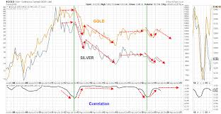 Gold Silver Correlation Chart Gold Enthusiasts Dont Like Hearing This Seeking Alpha