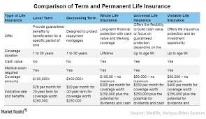 Term Life Insurance Rate Comparison Chart How To Pick A Life Insurance Policy Market Realist