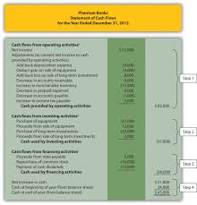 Cashow Statement Example Indirect Excel Proforma Pdf Direct Method