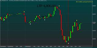 Download Exellent Trend Catching Indicator For Amibroker Afl