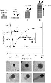 schematic illustration of vapor liquid solid nanowire growth schematic illustration of vapor liquid solid nanowire growth mechanism including three stages i alloying ii nucleation and iii axial growth