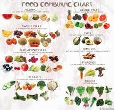 Tumblr Friends Food Combining Chart Food Food Combining