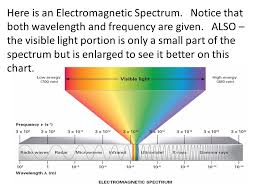 Light And The Electromagnetic Spectrum Ppt Video Online