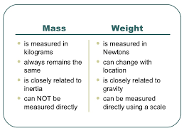 Venn Diagram Mass And Weight Physics With Algebra 9th Grade Mass Versus Weight