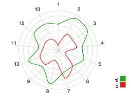 10 The Redesigned Radar Chart Made With D3 Js D3 Js Radar