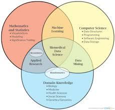 Data Scientist Venn Diagram Data Science Venn Diagram Unique What Is A Data Scientist Quora