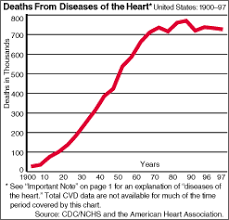 Image Result For Heart Disease Verse Butter Consumption