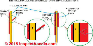 back wired electrical receptacle switch connectors safe or unsafe electrical receptacles or switches poor contact between backwired receptacle spring and wire surface compared other connector methods c
