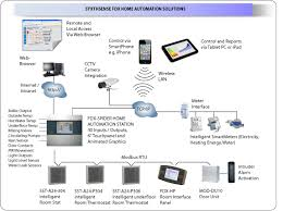 syxthsense fdx home automation solutions for real applications fdx home automation system diagram