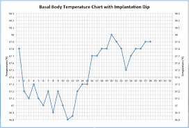 Sample Bbt Chart Showing Ovulation Could A Drop In Temperature On Your Bbt Chart Mean You Are