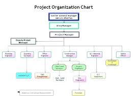 Construction Company Org Chart Non Profit Organizational Chart Template Hindhaugh Me