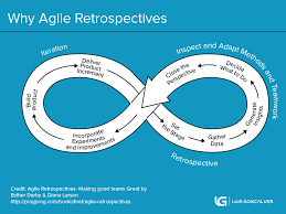 What Are Agile Retrospectives The Complete Guide