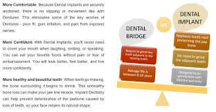 Dental Implants Cost in Chennai | Tooth Implants Cost