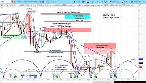 Kohls Drops On Earnings Further Downside Ahead See It Market